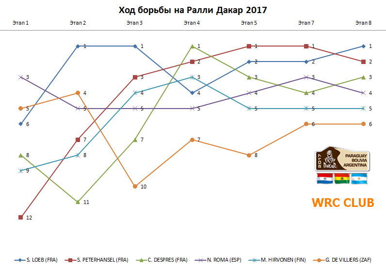 Ралли Дакар 2017 - График 02-10.01
