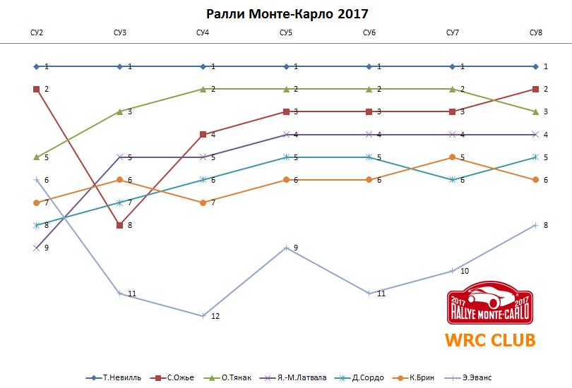 График хода борьбы на Ралли Монте-Карло 2017 19-20.01