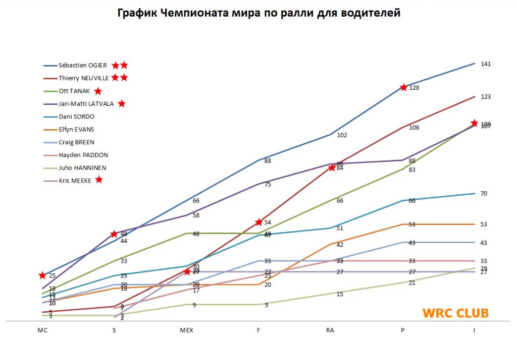 График чемпионата мира по ралли для водителей