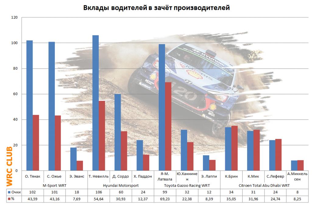 Вклады водителей в зачёт производителей в WRC