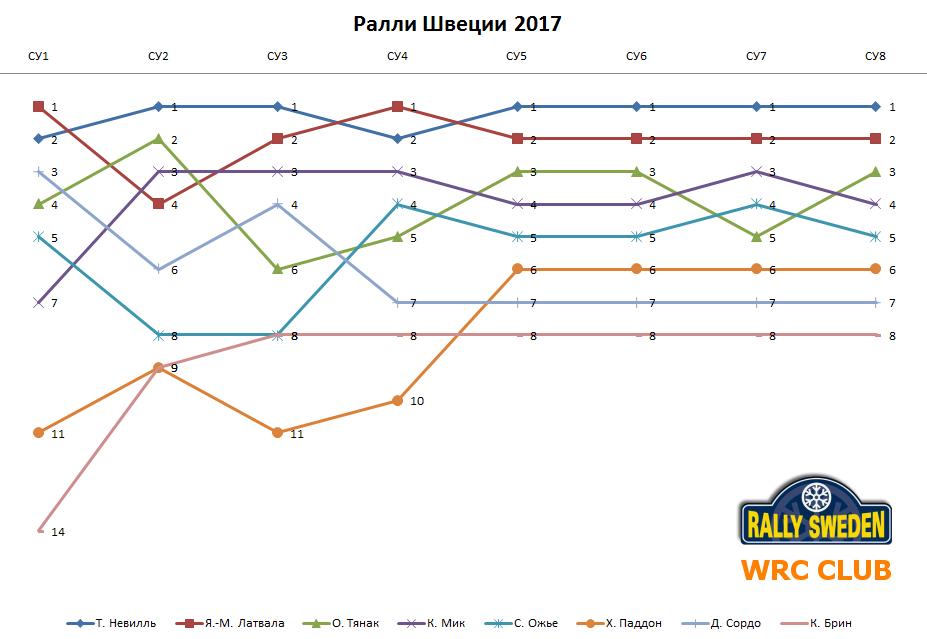 Ралли Швеции 2017 - График Д1