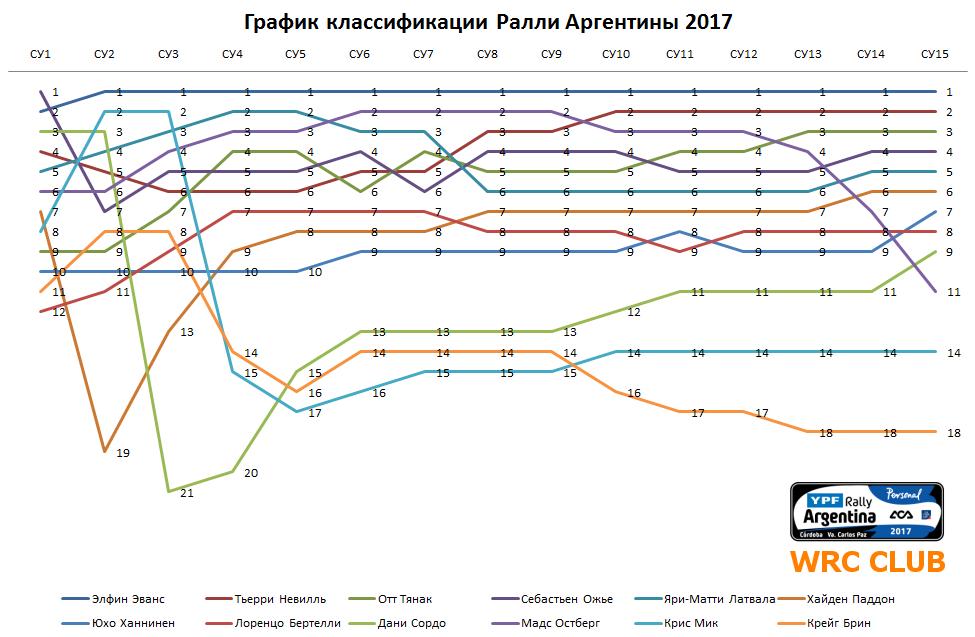 График классификации Ралли Аргентины 2017