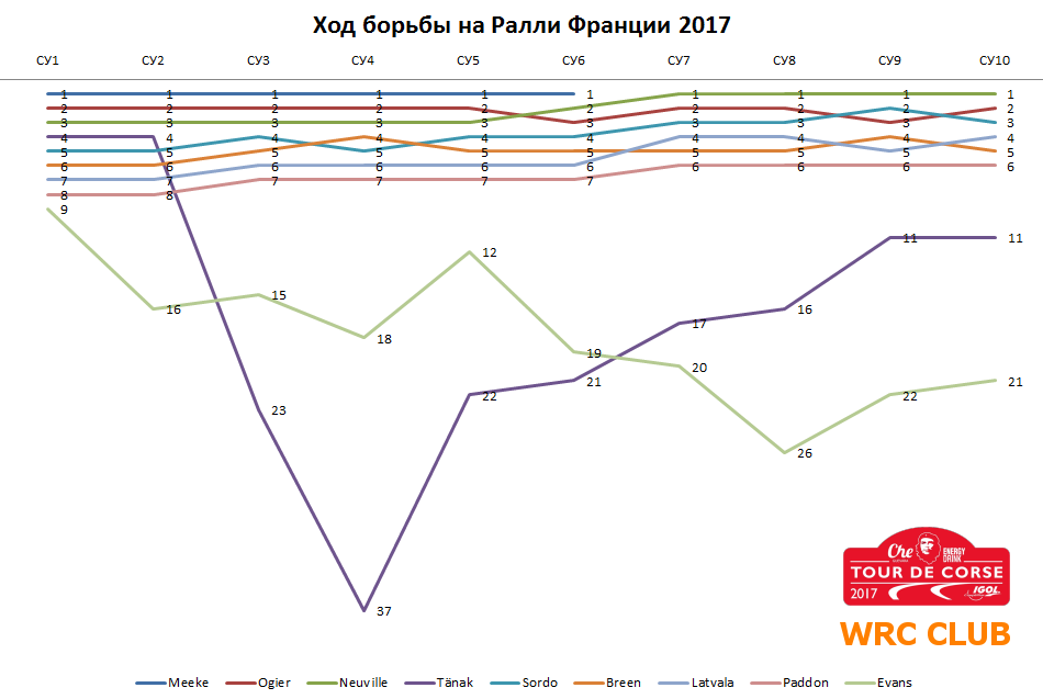 Диаграмма борьбы на Ралли Франции 2017