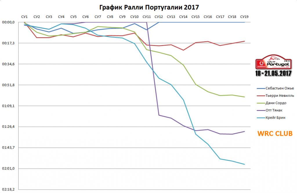 График Ралли Португалии 2017