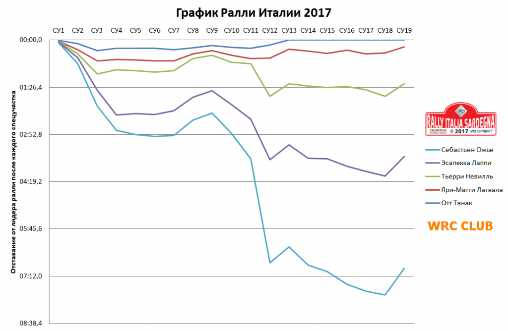 График Ралли Италии 2017