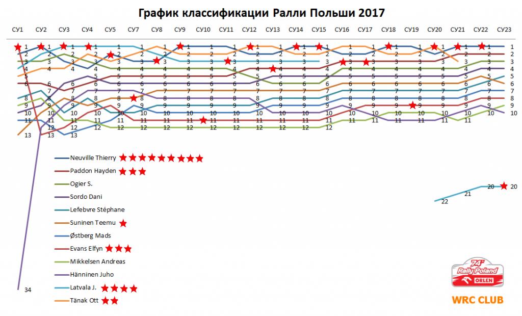 График классификации Ралли Польши 2017