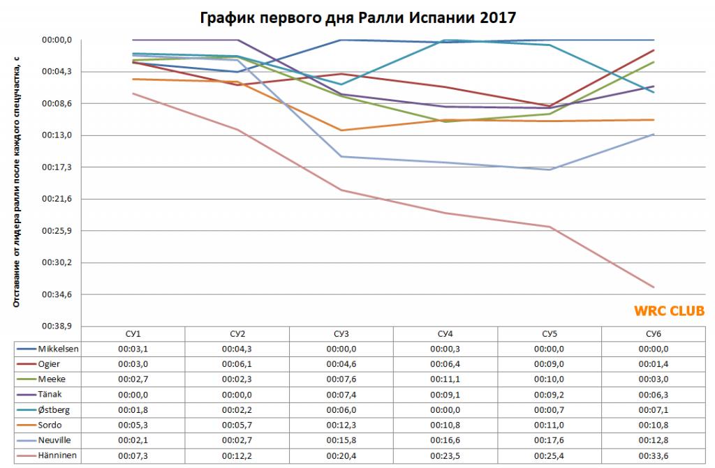 График первого дня Ралли Испании 2017