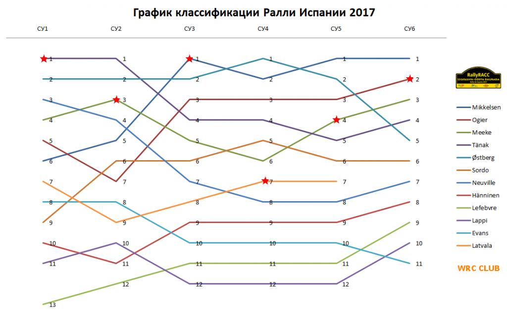 График классификации первого дня Ралли Испании 2017