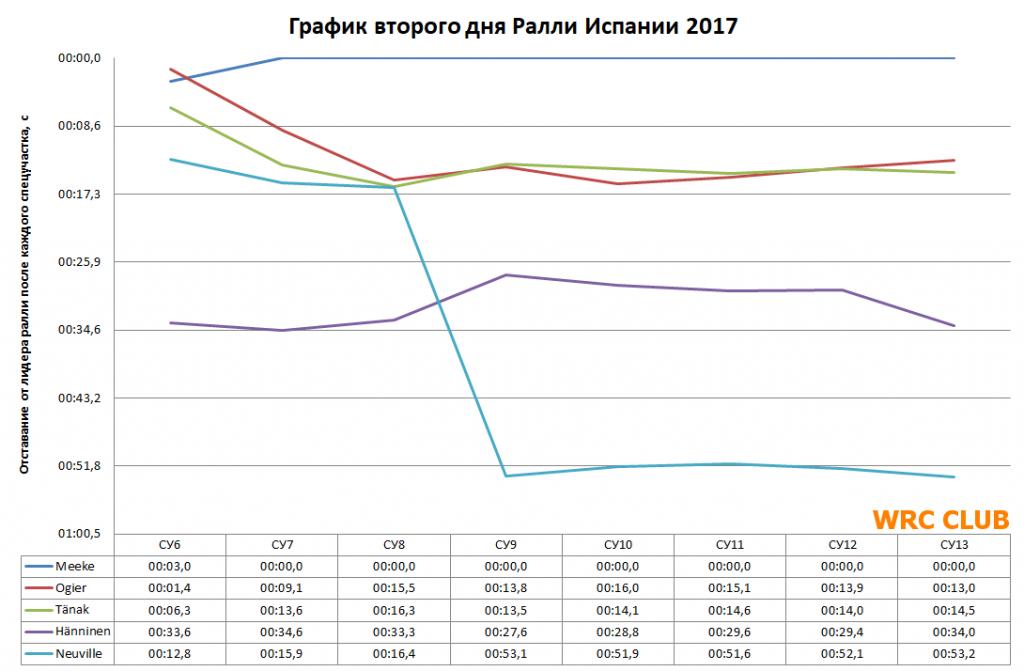 График Ралли Испании 2017